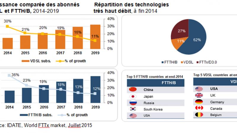Très haut débit : la répartition des technologies FTTH/B,  VDSL et FTTx/D3.0 (câble) dans le monde