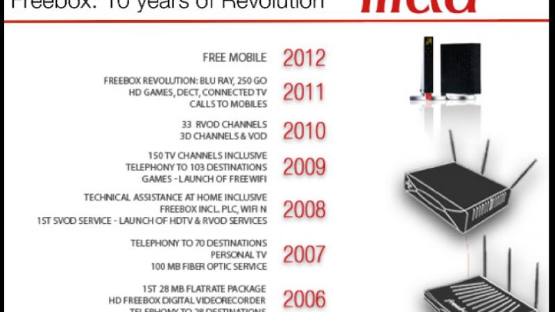 Free : 10 ans de révolution en 1 image