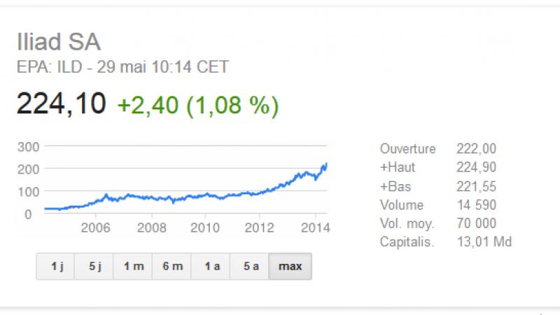 Iliad vaut plus de 13 milliards d'euros et affiche un nouveau record en Bourse
