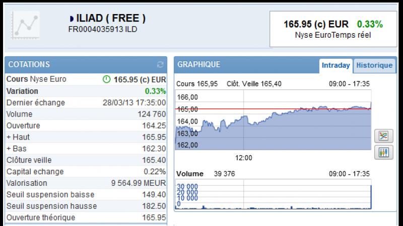 Nouveau record historique pour Iliad, le groupe est valorisé 9,5 milliards d'euros!