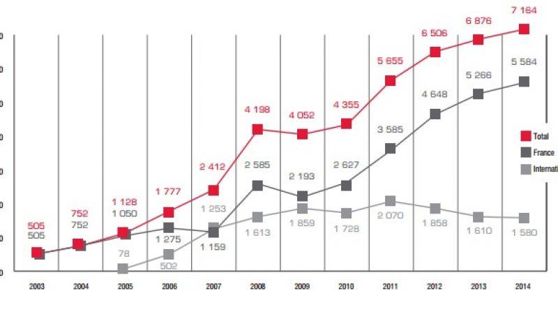 Iliad : 10 fois plus de salariés en 10 ans