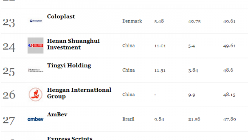 Iliad 29e entreprise la plus innovante dans le monde selon Forbes