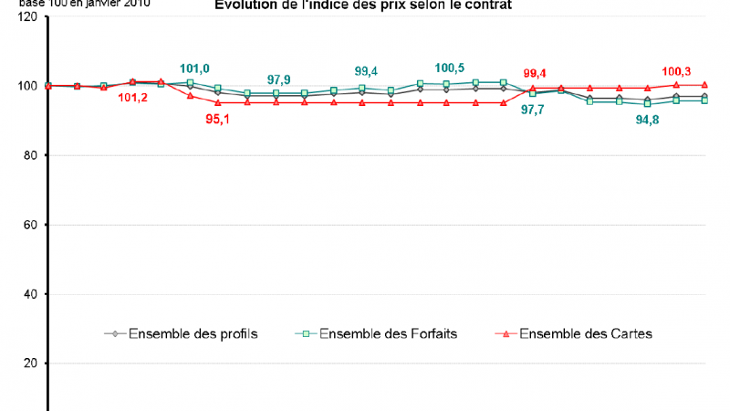 L'ARCEP publie l'indice des prix des services mobiles 2010-2011