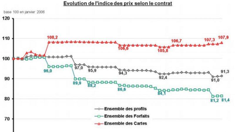 Indice des prix du mobile : Les tarifs ont baissé entre 2006 et 2009
