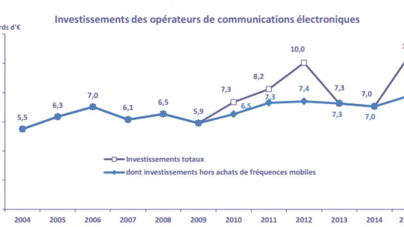 Les opérateurs télécoms ont réalisé un record d'investissements en 2015