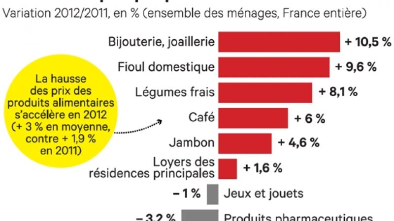Effet Free Mobile : L'INSEE constate une forte baisse des prix des communications en 2012