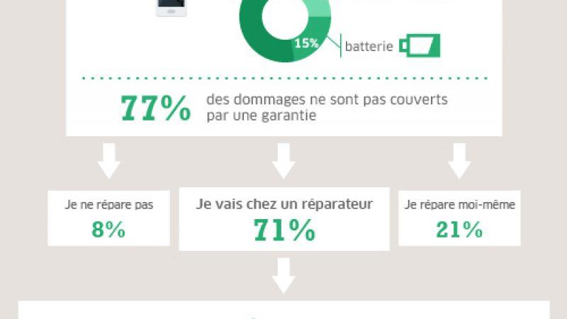 Infographie : découvrez les principales pannes des smartphones et comment elles sont réparées