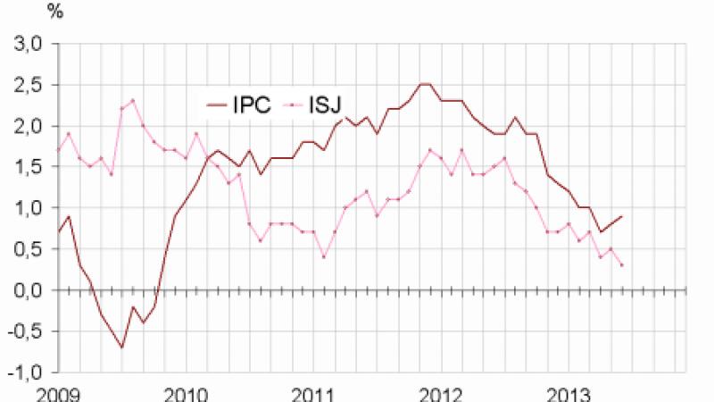 Baisse de l'inflation : encore un effet Free Mobile ?
