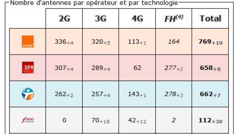 Isère: bilan des antennes 3G et 4G chez Free et les autres opérateurs