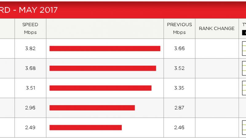 Débit moyen sur Netflix : Free progresse un peu, mais moins que ses concurrents