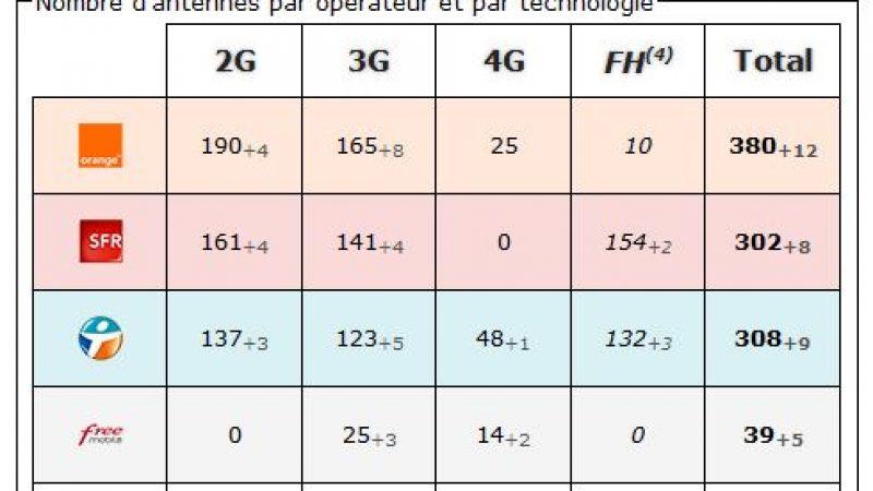 Landes : bilan des antennes 3G et 4G chez Free et les autres opérateurs