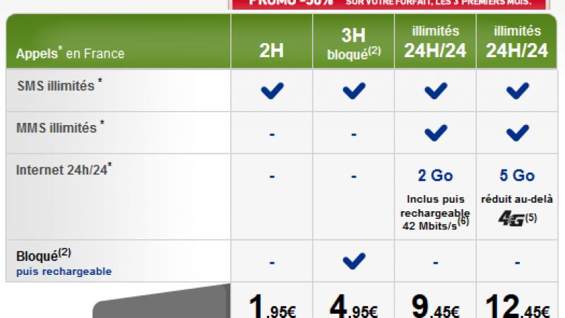 La Poste Mobile brade ses forfaits et propose une offre avec 5Go de data en 4G pour 12,45€/mois