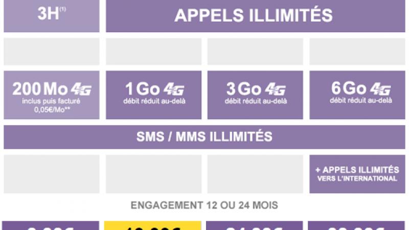 La Poste Mobile lance ses nouveaux forfaits avec engagement