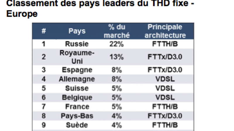 Classement du THD dans le monde : résultats en demi-teinte pour la France