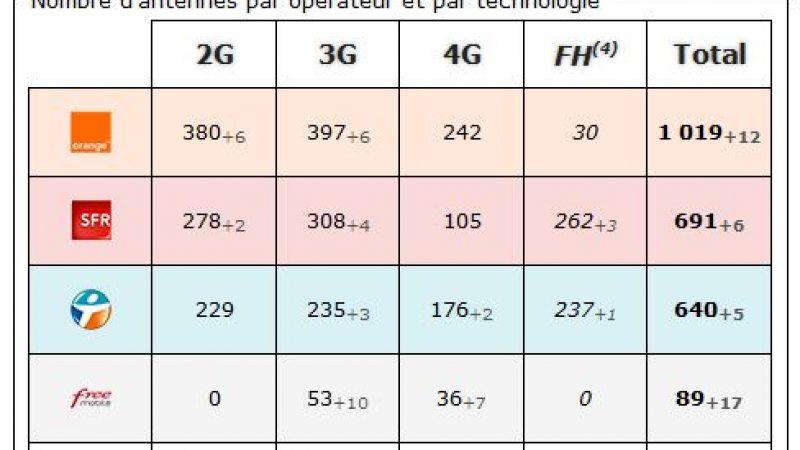Loire Atlantique : bilan des antennes 3G et 4G chez Free et les autres opérateurs