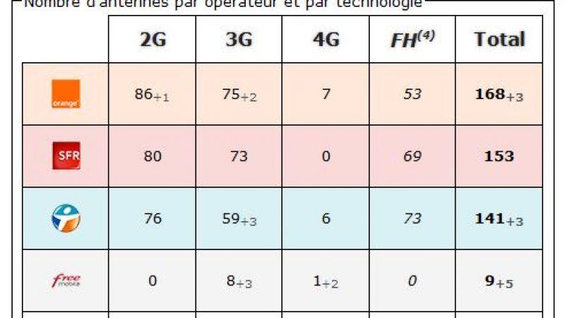 Lot : bilan des antennes 3G et 4G chez Free et les autres opérateurs