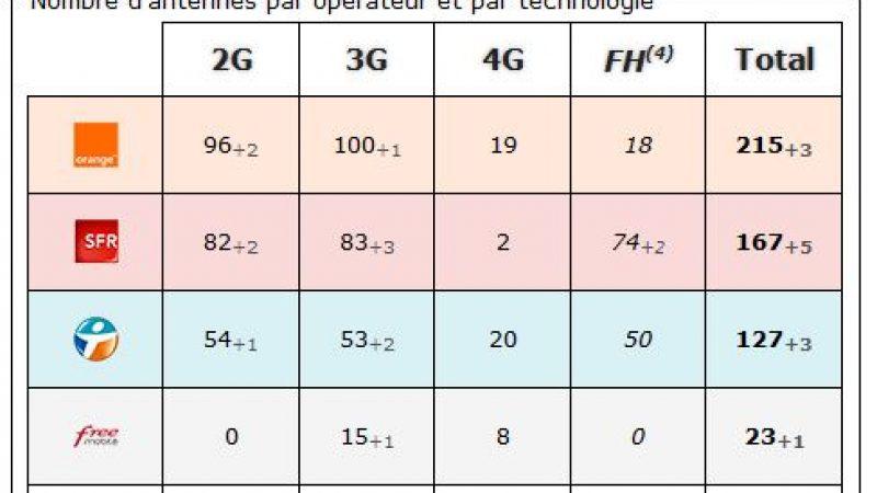 Lot et Garonne : bilan des antennes 3G et 4G chez Free et les autres opérateurs