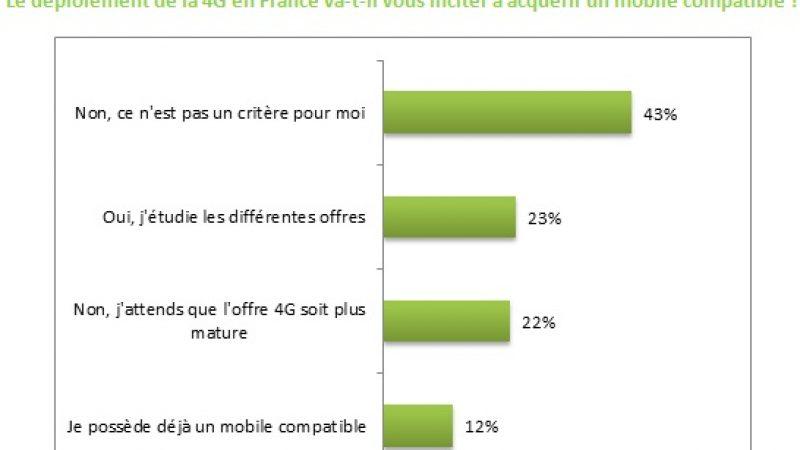 La 4G n'est pas un critère d'achat de mobile pour 45 % des Français
