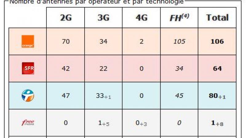 Lozère : bilan des antennes 3G et 4G chez Free et les autres opérateurs