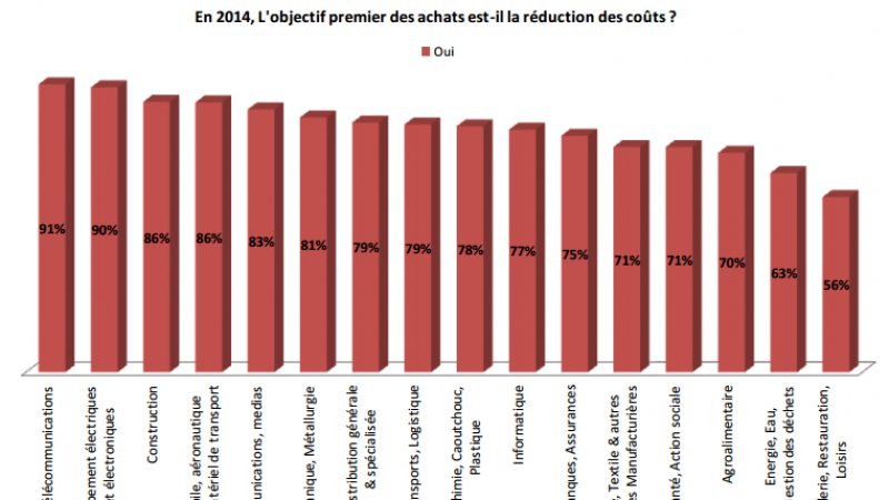 91 % des entreprises françaises souhaitent réduire leur facture télécom' : un effet Free Mobile selon l'étude