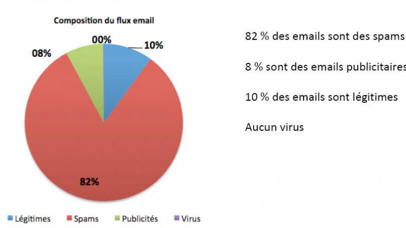 Etude : 82% des emails sont des spams et 8% de la publicité