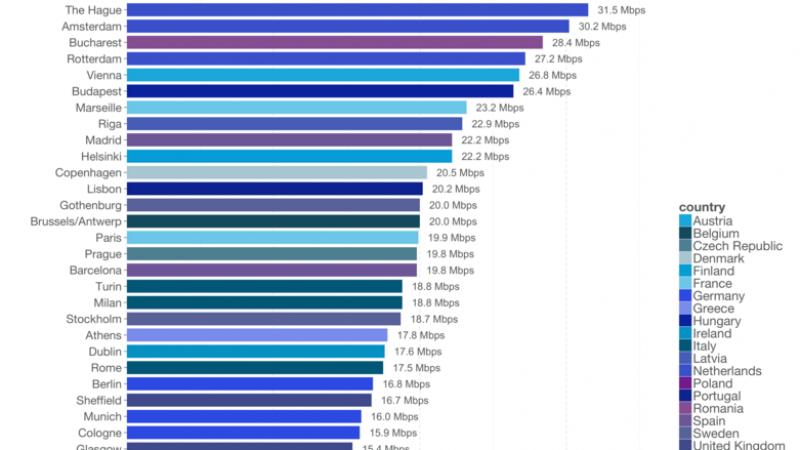 Découvrez quelle ville française dispose des meilleurs débits 4G et grâce à quels opérateurs