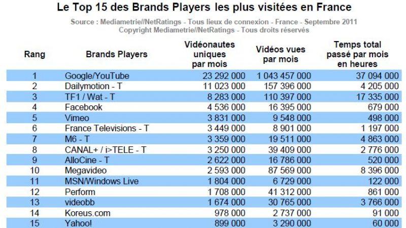 L'audience de la vidéo sur Internet en France