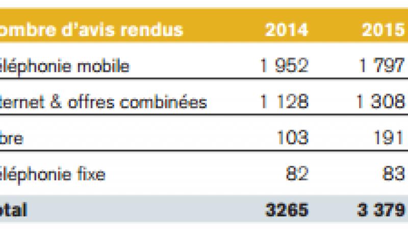 Résolution des litiges chez Free, Orange, SFR et Bouygues : le bilan 2015 du médiateur des télécoms