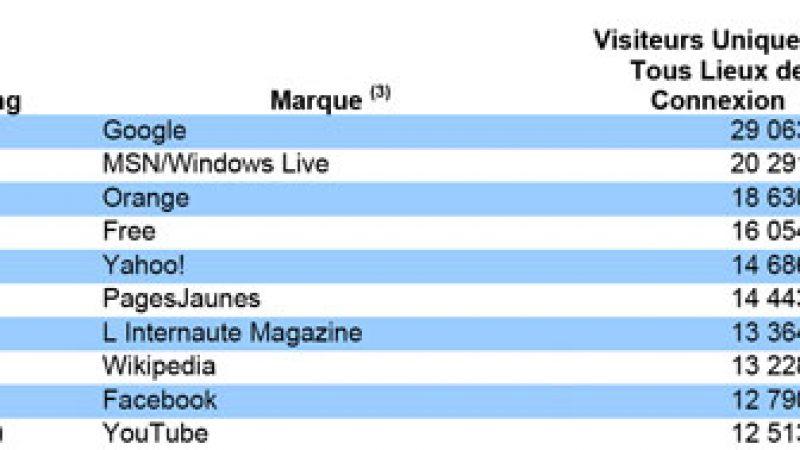 Audience internet : Free en légère baisse mais toujours 4ème