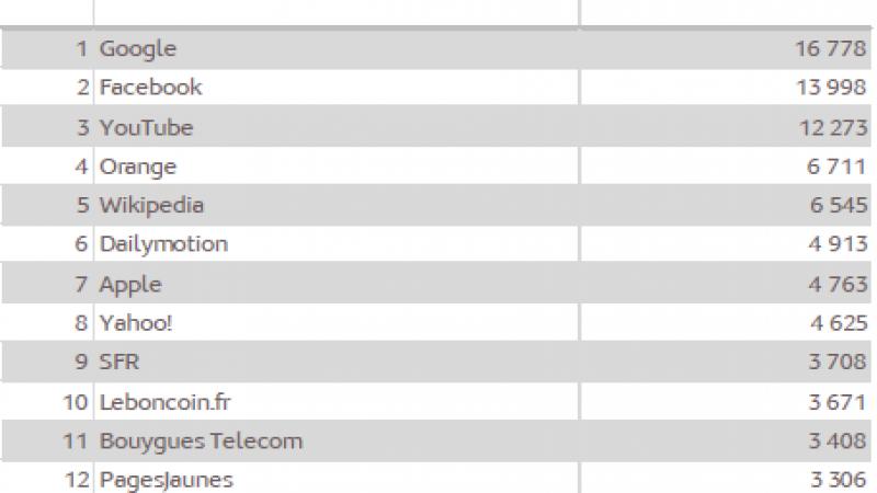 Audience de l'internet mobile : Free Mobile toujours non-référencé par Médiamétrie