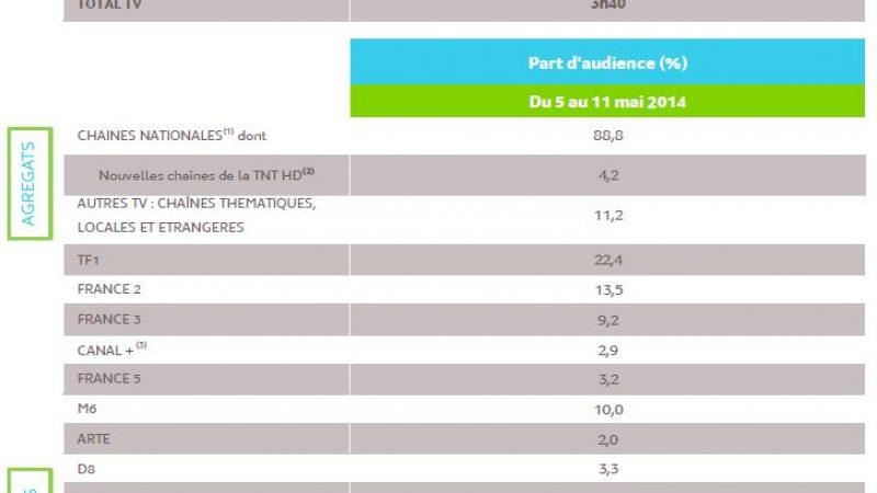 L'audience de la télévision du 5 au 11 mai 2014