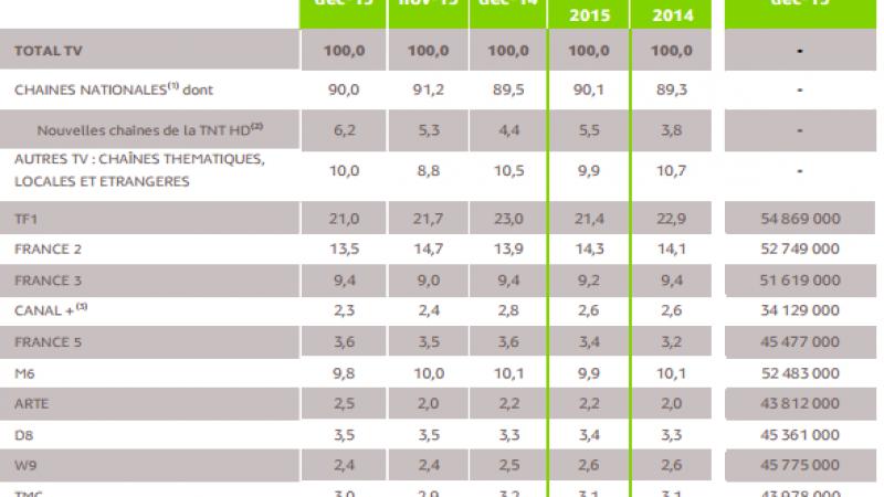 France Télévisions dépasse le groupe TF1 dans les audiences de l'année 2015