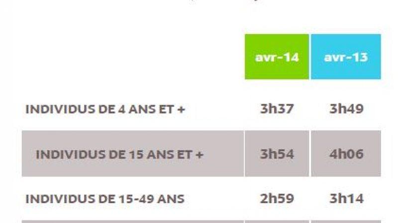 Les français passent moins de temps devant la télévision
