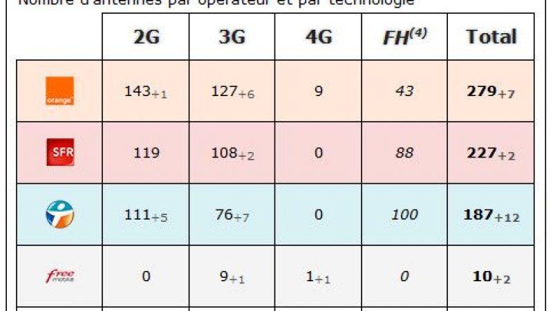 Meuse : bilan des antennes 3G et 4G chez Free et les autres opérateurs