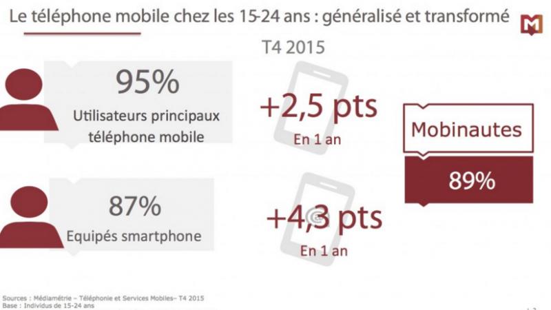 Les jeunes utilisent majoritairement leurs smartphones pour aller sur les réseaux sociaux