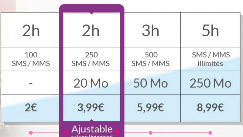 Prixtel lance ses nouveaux forfaits ajustables, pour petits ou gros consommateurs de data