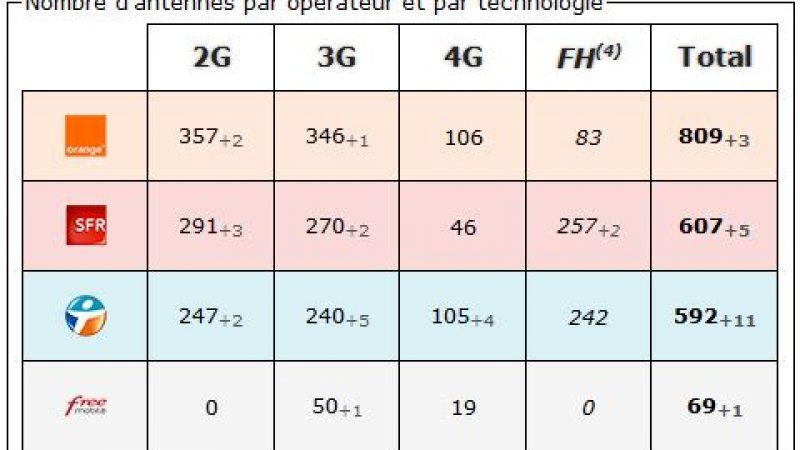 Moselle: bilan des antennes 3G et 4G chez Free et les autres opérateurs