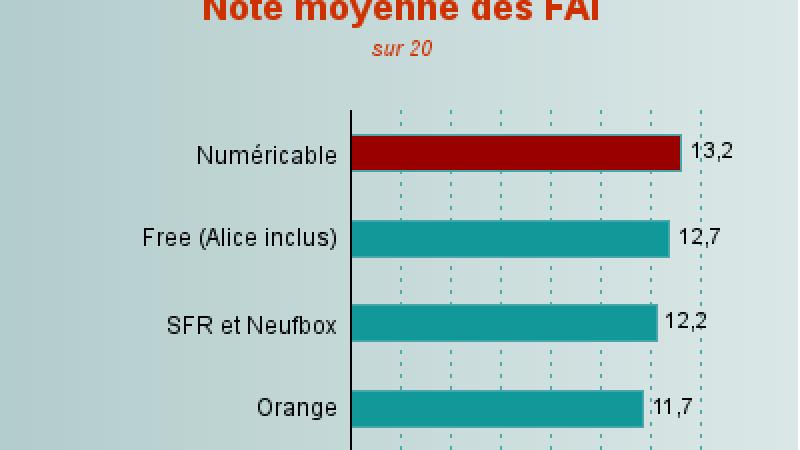 16ème baromètre des FAI : Free se place second