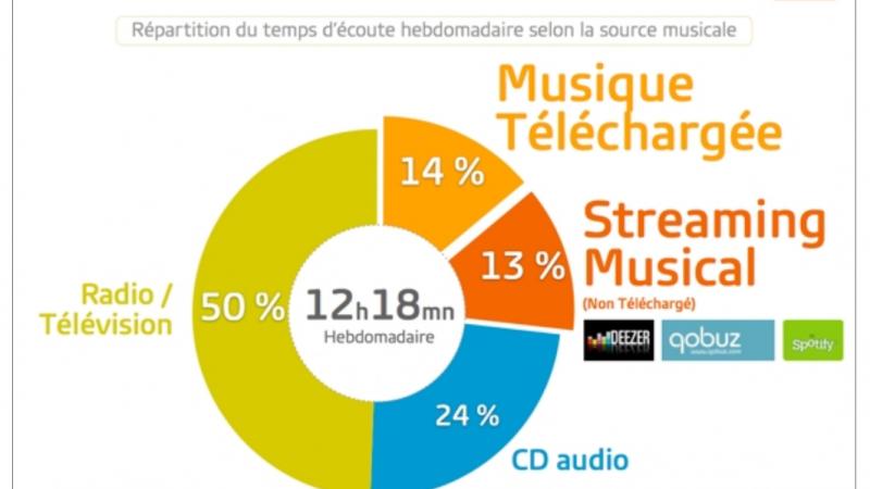 "Le CD bientôt ""has been"""