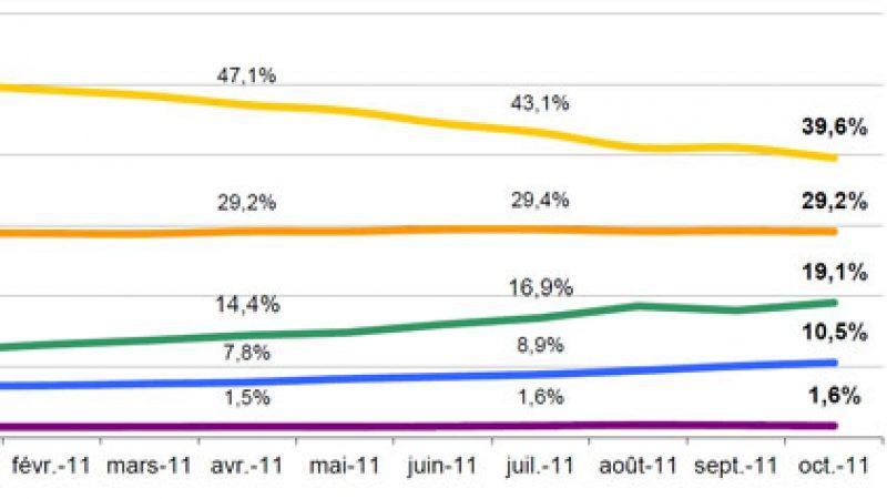 Classement des navigateurs les plus utilisés en France