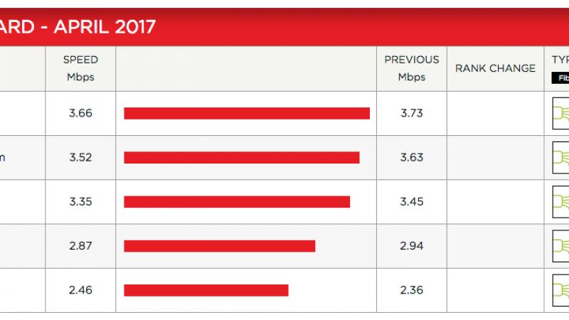 Débit moyen sur Netflix : SFR, Bouygues et Orange en baisse, Free remonte un peu