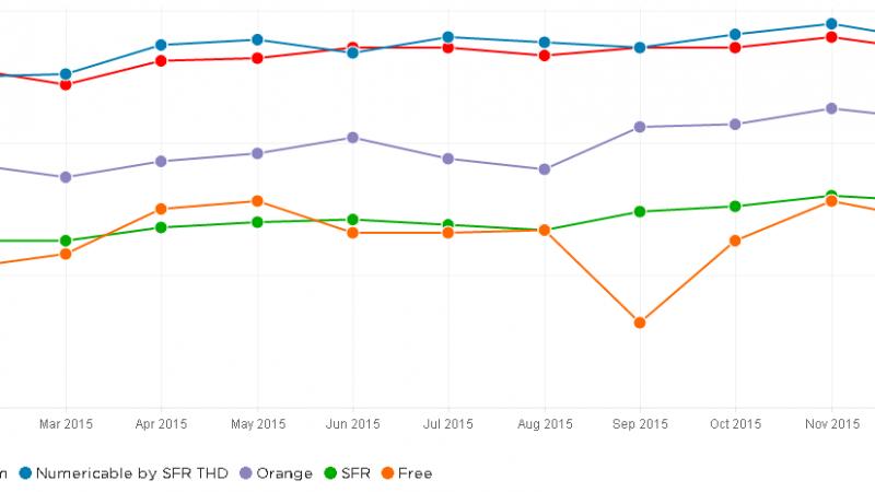 Débits mesurés par Netflix : Free affiche la plus forte baisse, Bouygues passe en tête