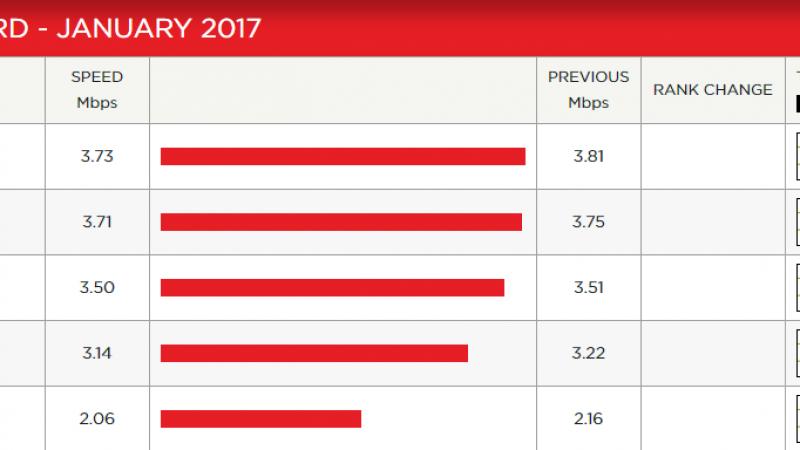 Débit sur Netflix : Free a continué à baisser en janvier. Cela vous impacte-t-il ?