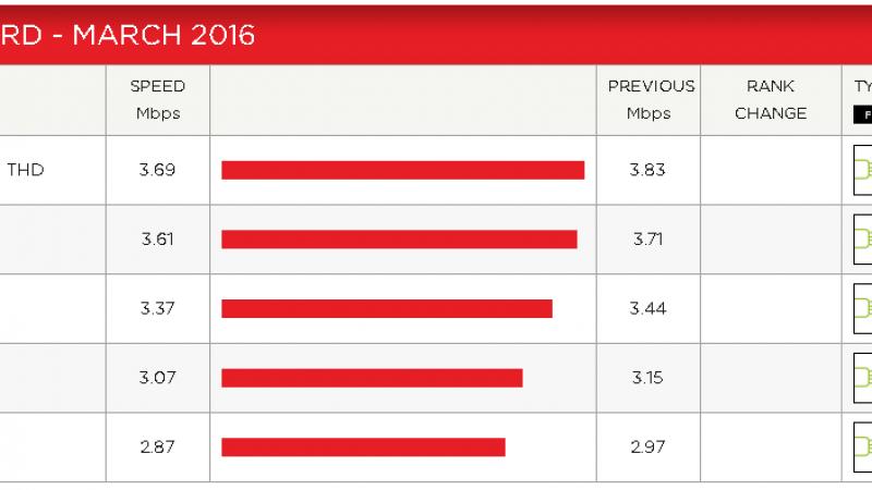 Indice de performance Netflix : tous les opérateurs sont en baisse, Free toujours dernier
