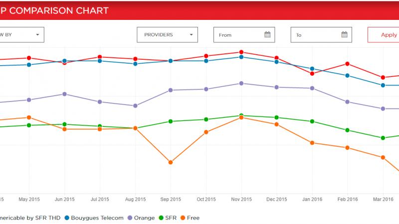 Indice de performance Netflix : forte chute de Free qui tombe à son plus bas historique