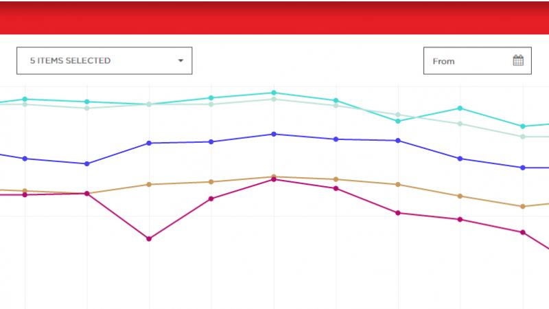Indice de performance Netflix : Free continue sa chute