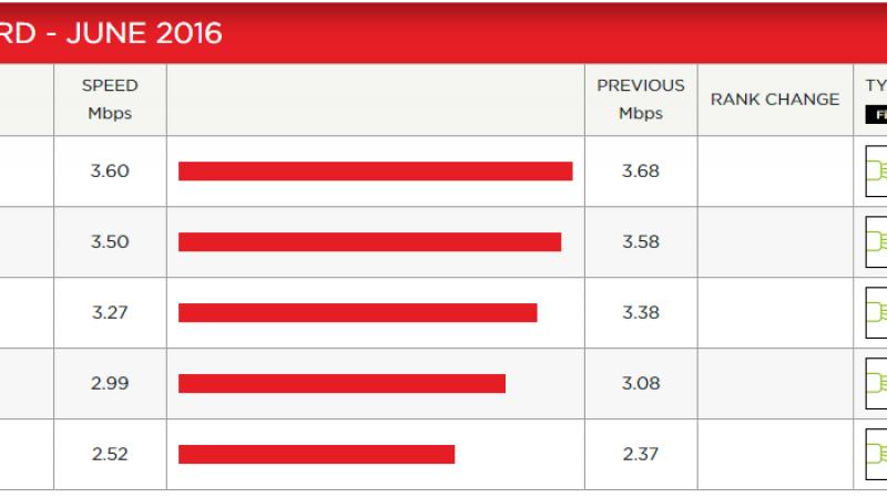 Indice de performance Netflix : Free, seul opérateur à s'améliorer, mais il reste dernier