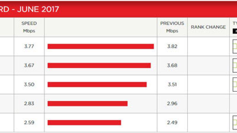 Netflix publie son indice de performance de juin, où Free est toujours présent, alors qu'il a attaqué le géant américain en justice