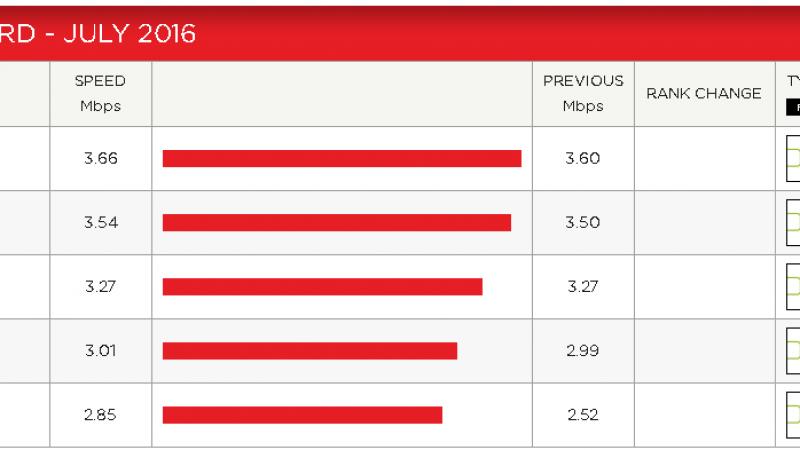 Indice de performance Netflix : Free progresse nettement et revient dans la course