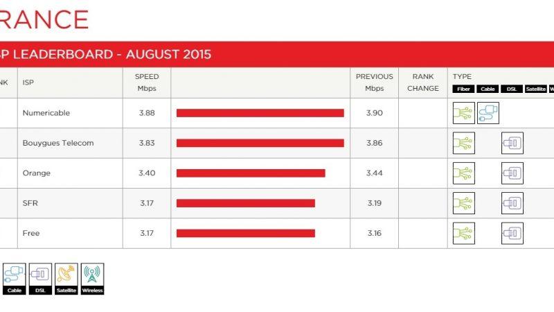 Indice performance Netflix : Free en légère progression, désormais à égalité avec SFR